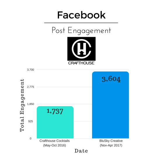 Crafthouse Facebook Post Engagement
