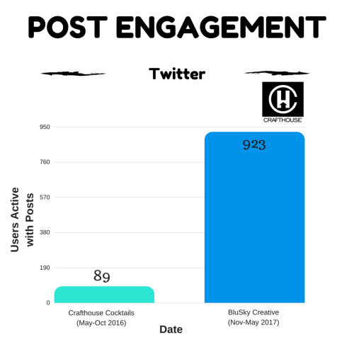 Twitter Crafthouse Post Engagement