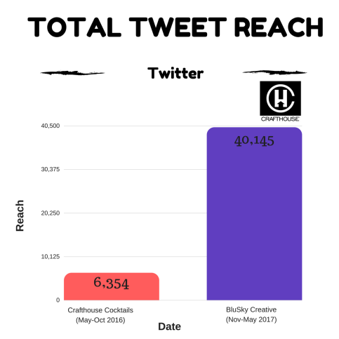 Twitter Crafthouse Total Tweet Reach